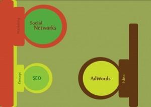 AdWords Elements